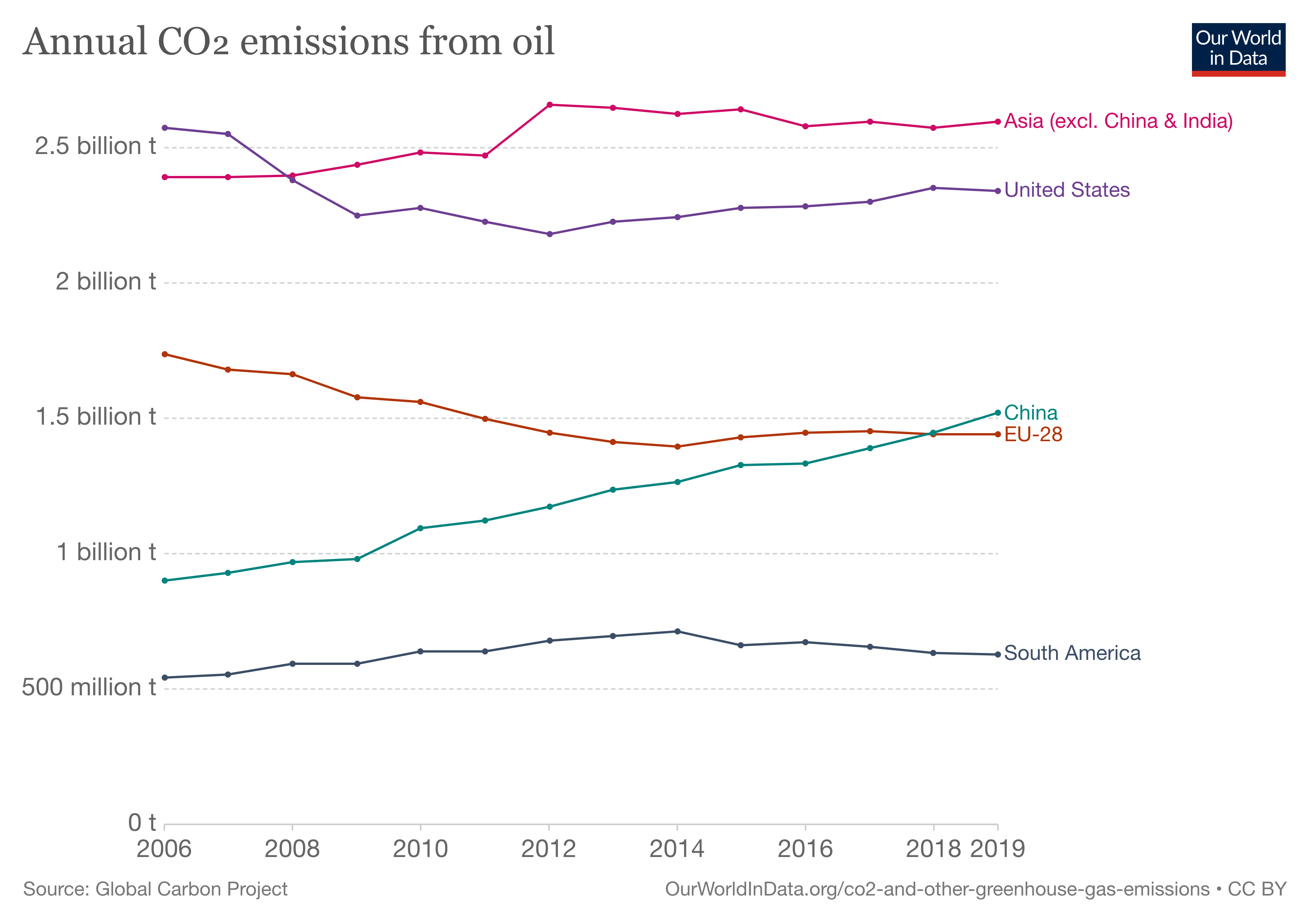 Graph showing the yearly CO2 Emission by Country