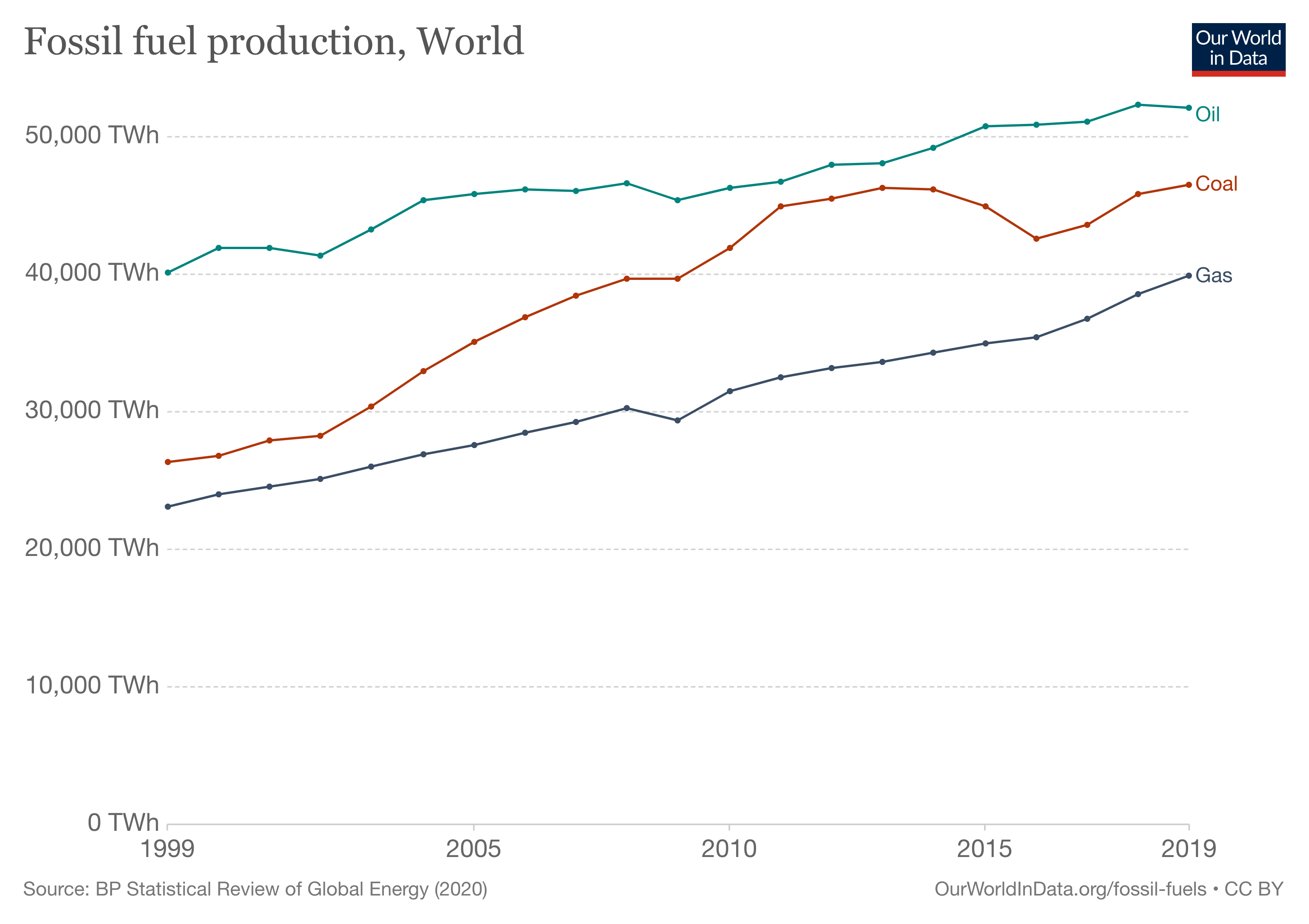 Chart showing the amount of fossil fuel production per year